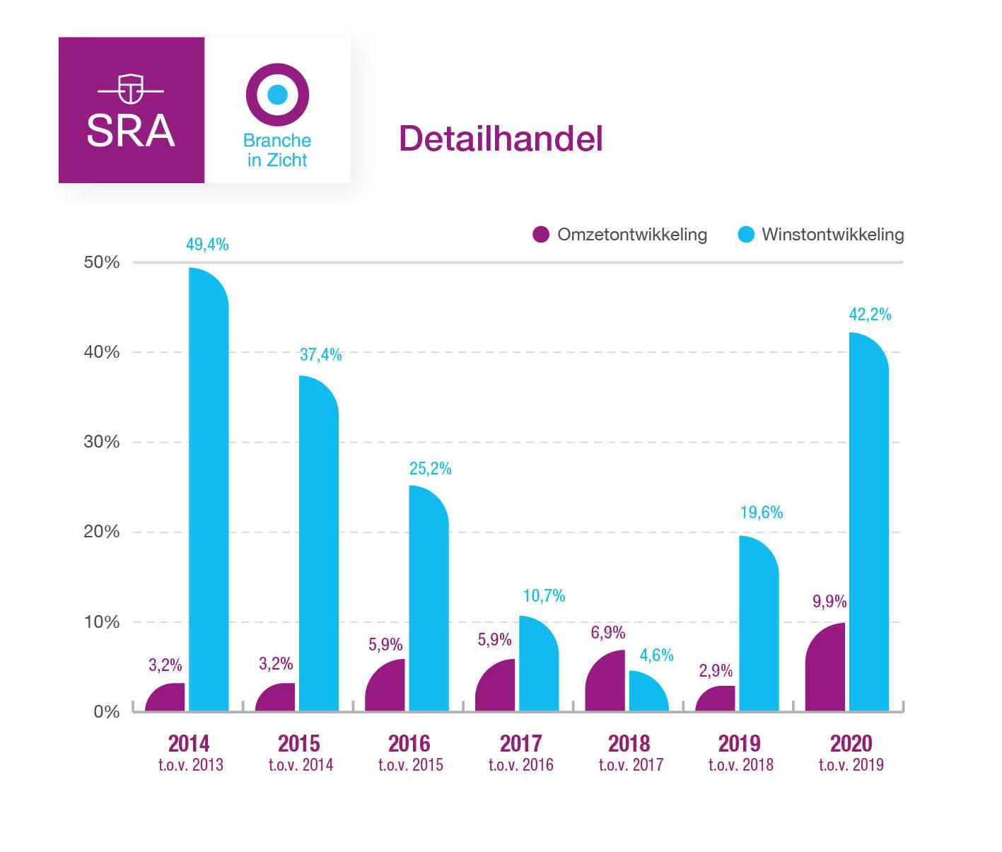 detailhandel coronacrisis cijfers 2020