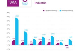 industrie branche cijfers 2020 coronacrisis