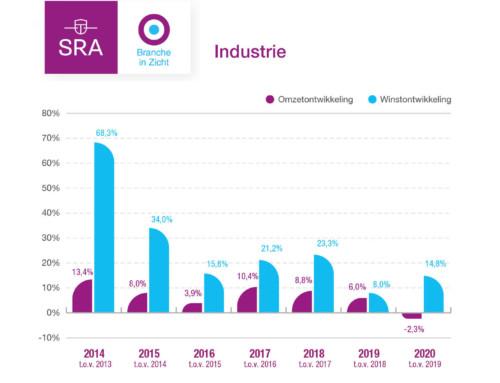 Bovengemiddelde winstontwikkeling in de industrie