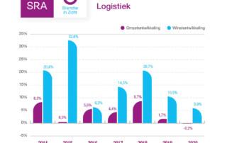 logistiek coronacrisis cijfers 2020